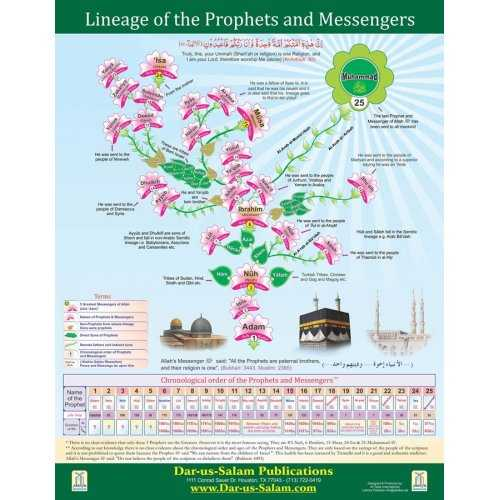 Lineage of the Prophets (English Poster)