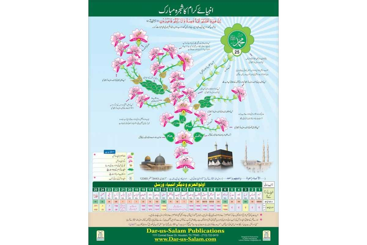 Lineage of the Prophets and Messengers (URDU Poster)